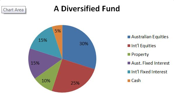 A Diversified Fund