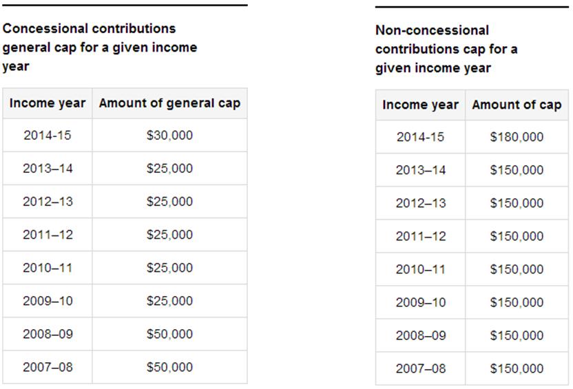 contribution caps