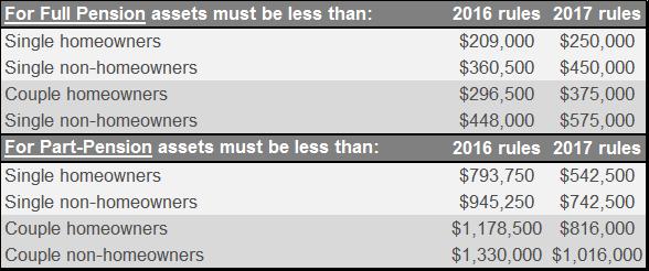 centrelink-asset-test-rates